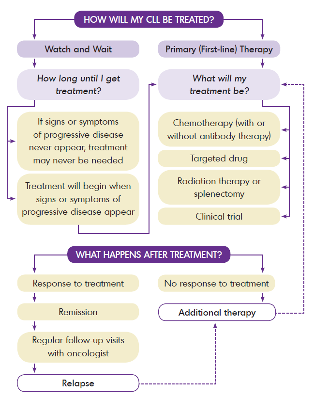 CLL Treatment Chart